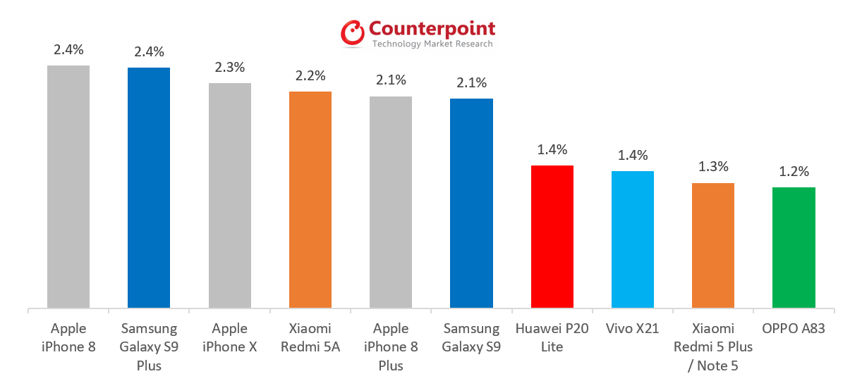 iPhone 8 Sits Atop Best Selling Smartphone List for May 2018, iPhone X Grabs Third Place