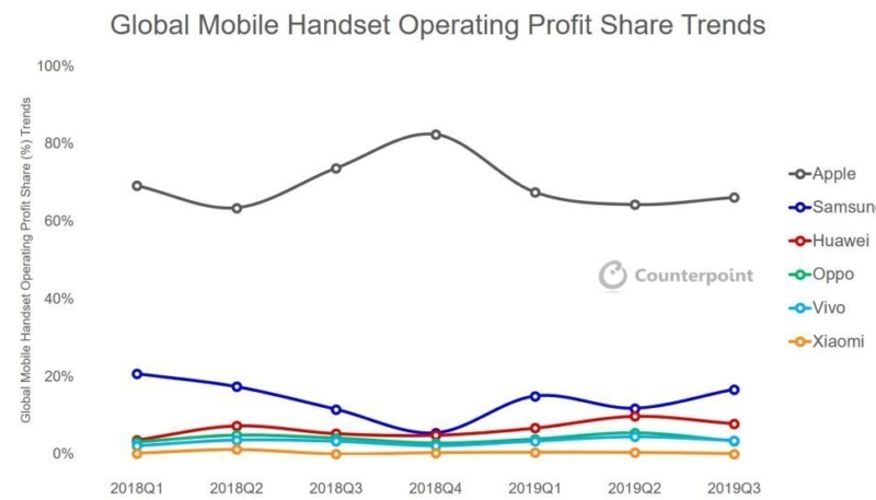 Apple May Only Collect One-Third of Smartphone Revenue, But It Takes Home Two-Thirds of the Profits