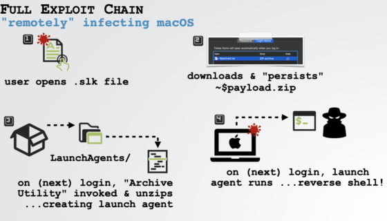 MS Office macOS Exploit Chain