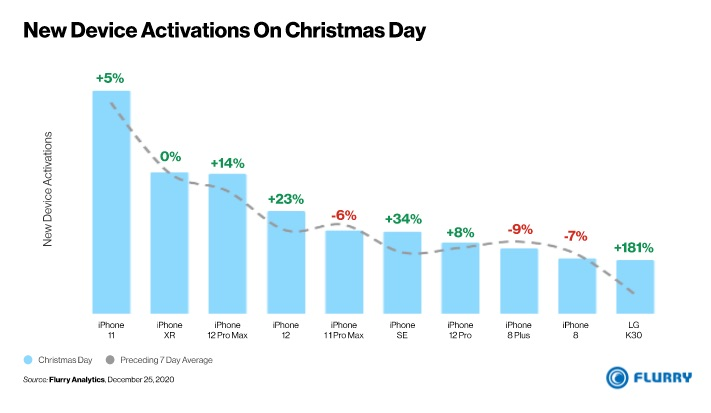 iPhones Took 9 of 10 Top Spots in Christmas Day 2020 Activations List